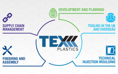 Plastic Injection Moulding Solutions